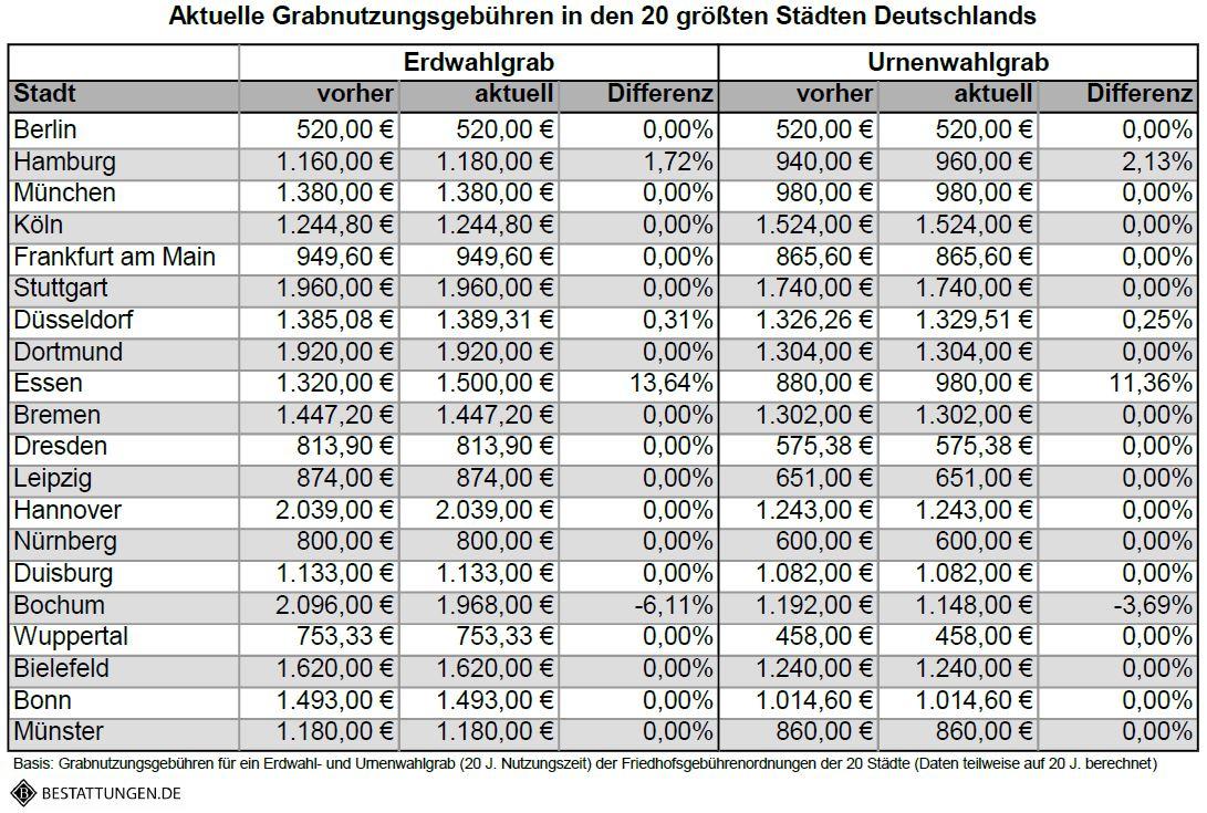 Bestattungen.de_Grabgebühren_Top20 Städte