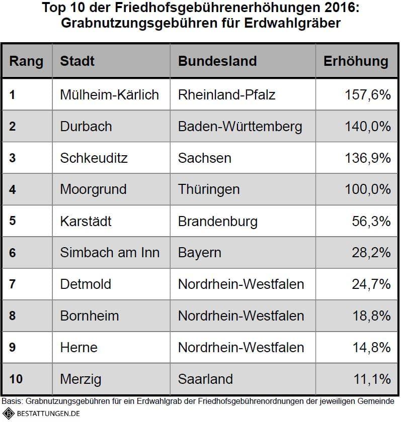 Bestattungen.de_Top10_Erhöhungen_Erdwahlgrab