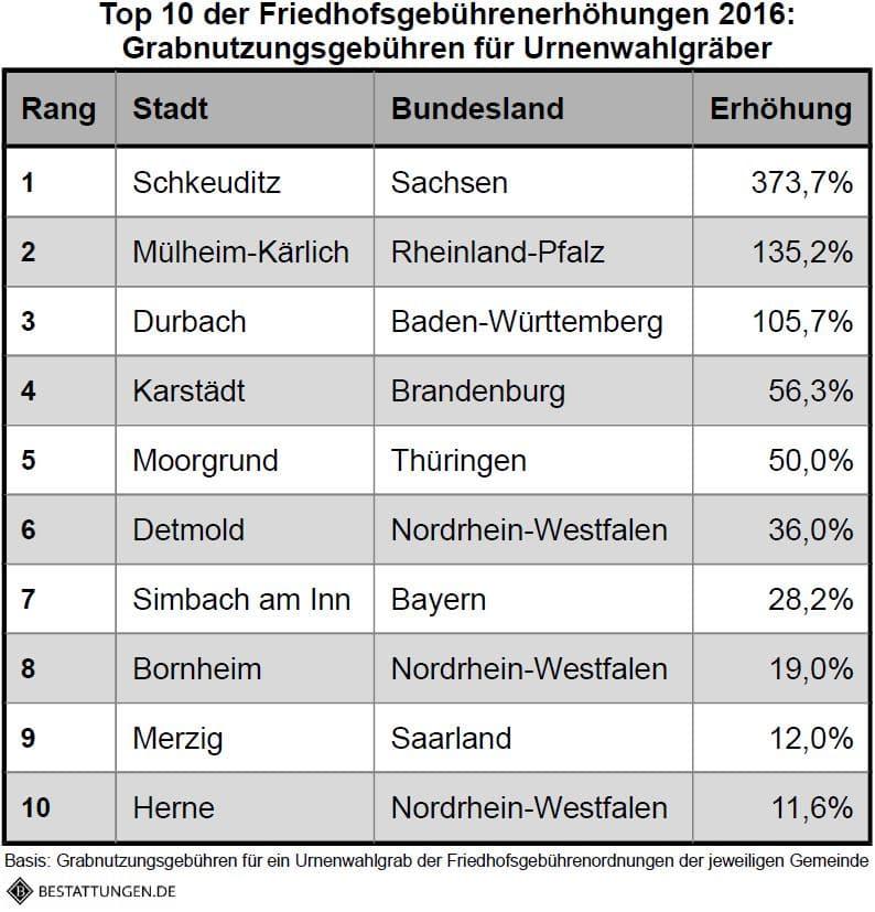 Bestattungen.de_Top10_Erhöhungen_Urnenwahlgrab