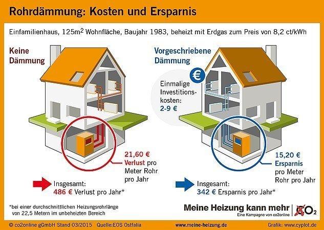 csm_rohrdaemmung-meine-heizung-kann-mehr-300dpi_bb6688bd93